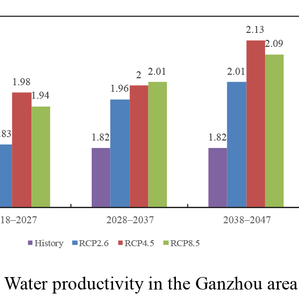 PIAHS - Evaluation of water productivity under climate